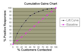 cumulative gains curve