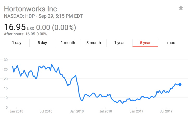 stock_Hortonworks