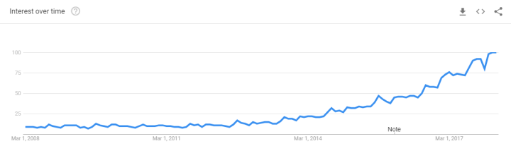 Google_trends_Data_Science_10_years
